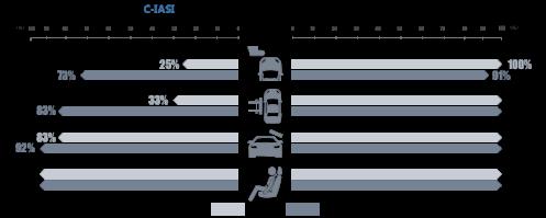 附件:《中国保险汽车安全指数2019年度测评结果研究报告》内容解读(最终版)1688.png