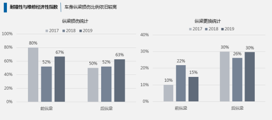 附件:《中国保险汽车安全指数2019年度测评结果研究报告》内容解读(最终版)2324.png