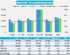 E周要闻|5月乘用车销量增12%、宝马牵手国网、北京小客车摇号新规...