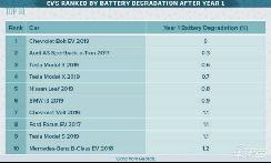 电动车电池衰减排名:雪佛兰Bolt表现最好,Model 3排名第三