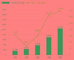 蔚来6月销量或突破4000台再创新高,ES8重拾增长