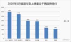 5月PHEV上牌量分析:大众登顶 比亚迪未进前三 【图】
