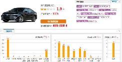 评论:亚洲龙以价换量一汽丰田仍负增长 广丰2020年销量或超一丰