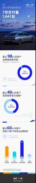 小鹏P7七月交付1641台 智能版车型占比超98% 【图】