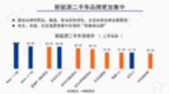 特斯拉遥遥领先!7月新能源车保值率新鲜出炉 【图】