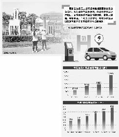 """广汽长城加码氢燃料电池车 """"由商转乘""""尚需磨合期"""