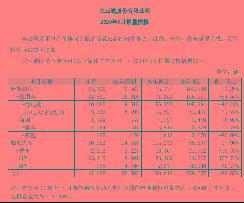 单月销量13.8万,比亚迪公布7月销量快报