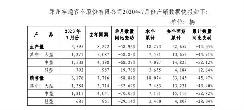 宇通客车发布7月产销快报 销量同比下滑58.84%