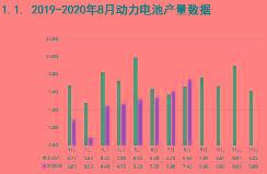 电池联盟:8月动力电池装车5.1GWh,同比上升48.3%