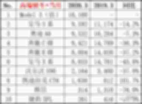 3月高端轿车榜单