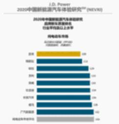 蔚来超特斯拉成第一!老美发布的中国纯电动汽车质量排行了解一下 【图】
