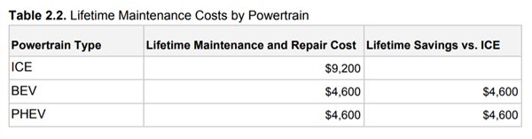 32万公里对比测试:燃油车保养+维修费用比电动汽车多一倍
