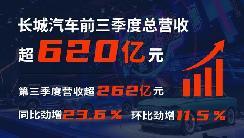 长城汽车三季度营收超262亿元 同比增长23.6%