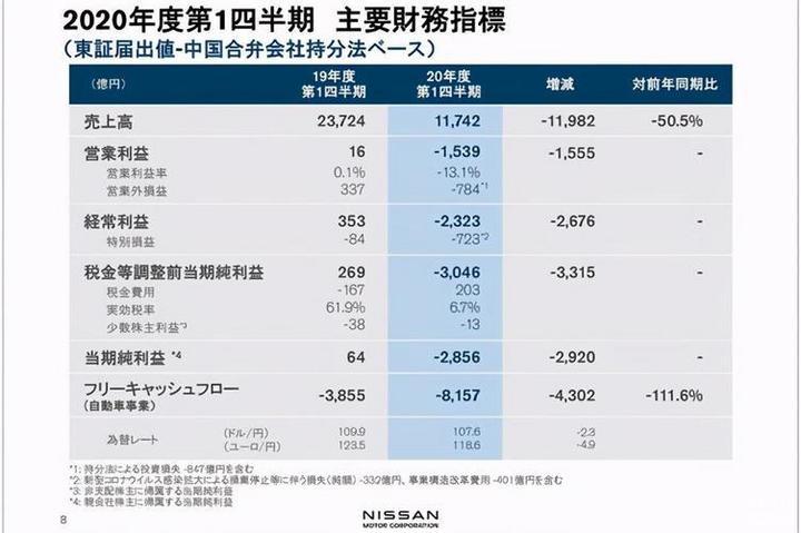 日产欲扩大在华产能,将超本田和丰田