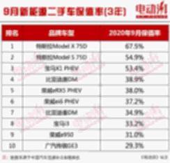 9月新能源保值率发布,自主品牌占6席,荣威3款车型上榜 【图】