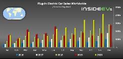 截止2020年11月全球新能源车销量破40万