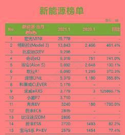特斯拉1月份销量出炉 上海超级工厂产量持续增长