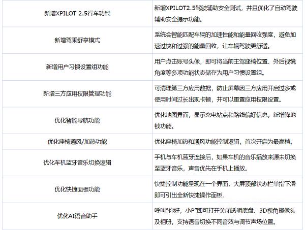 小鹏汽车G3 OTA升级 新增XPILOT 2.5