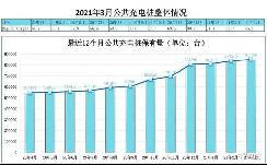 2021年3月国内新增充电桩1.32万台 实现同比增长 57.0%