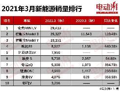 3月新能源销量公布,宏光MINIEV再夺销冠,特斯拉Model Y成黑马
