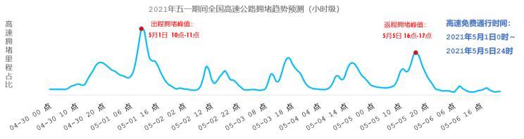 史上最堵「五一」假期来临:广州、北京、杭州跨城出行最热门