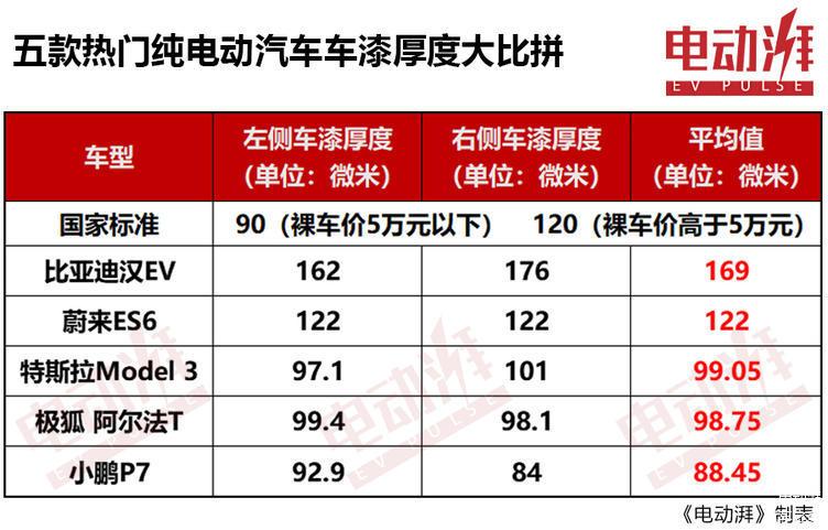 特斯拉Model 3表现不佳,上海车展5款热门纯电动车漆面厚度大比拼