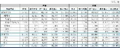 同比增长42.2% 比亚迪公布4月销量成绩