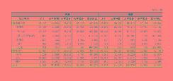 比亚迪公布4月销量成绩 1-4月累计同比增长60.48%