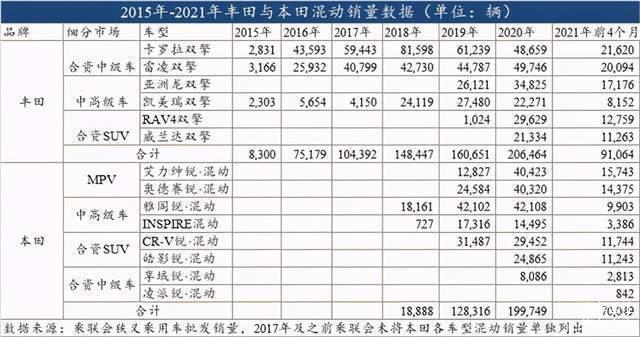 让数据说话:丰田和本田,谁的混动更成功?