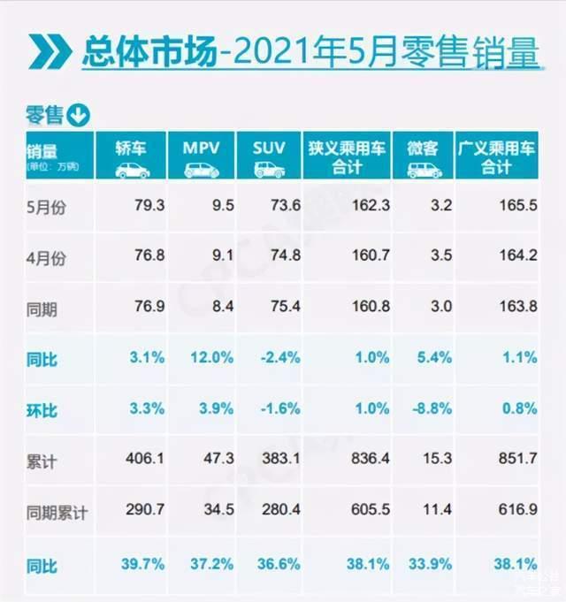 5月车型销量榜:特斯拉明增暗降,比亚迪DM