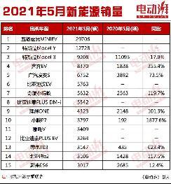5月新能源销量公布,宏光MINIEV夺销冠,特斯拉Model Y破万台大关