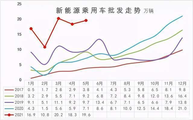 5月新能源销量:自主狂欢,合资迷路