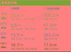 迟来的5月销量盘点:中国新能源汽车即将冲击200万年销量大关?