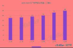 独家 | 广州也要限绿牌了!新政7月1日实施
