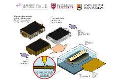英国研发超声波电池回收法 比现有方法快100倍/回收材料纯度更高