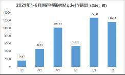 """特斯拉发布""""铁电""""版Model Y 20"""