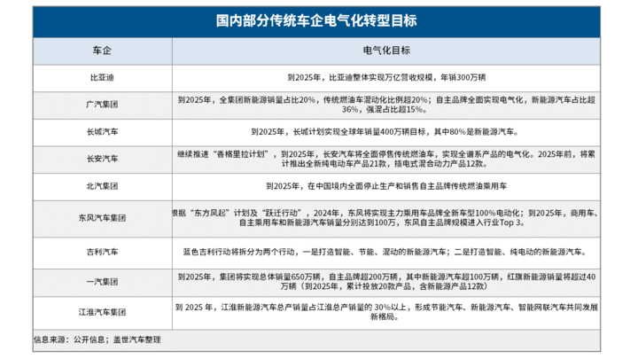 销量,比亚迪,新能源汽车销量,传统车企转型,新能源汽车,比亚迪,长城,广汽