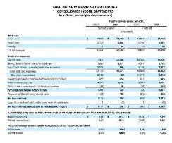二季度盈利11亿美元,福特只在北美赚了钱