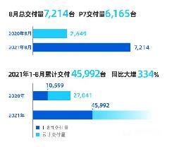 P7创历史新高 小鹏8月交付7214台新车
