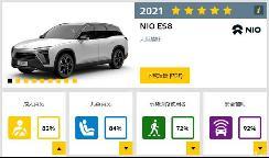 蔚来ES8获欧盟Euro NCAP五星安全评级