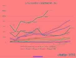 8月车企销量TOP10:比亚迪首破6万蝉联冠军 哪吒首上榜