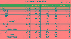 中汽协:8月新能源汽车销量32.1万辆 同比增长1.8倍