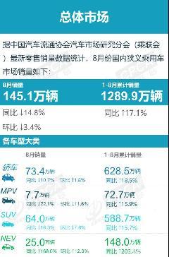 8月销量出炉 比亚迪汉持续领跑高端新能源车市场