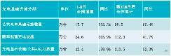保有量达210.5万台 8月份充电桩同比增长66.4%