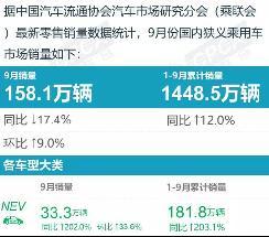 乘联会公布9月份新能源车销量排行榜