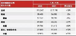 再创纪录 保时捷公布前三季度销量数据