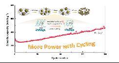 中国研究人员提出颗粒细化诱导新机制 提高钠/锂离子电池的循环容量
